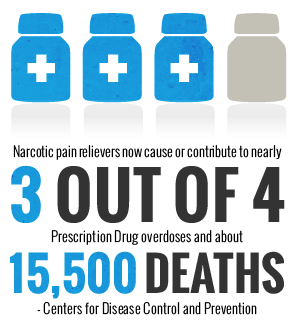 Pain Relievers and Drug Overdose Deaths
