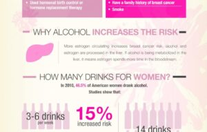 alcohol and breast cancer risk factors
