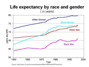 life expectancy by race and gender