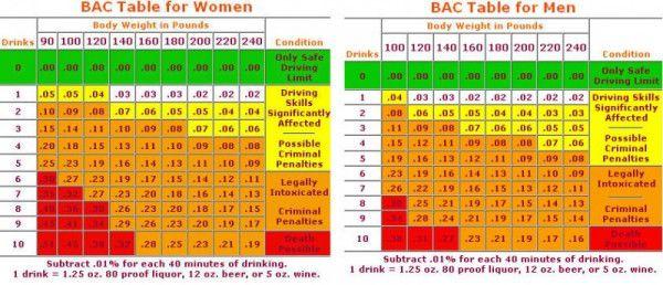 alcohol toxicity chart