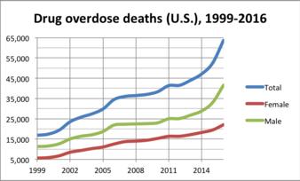 drug overdose epidemic deaths